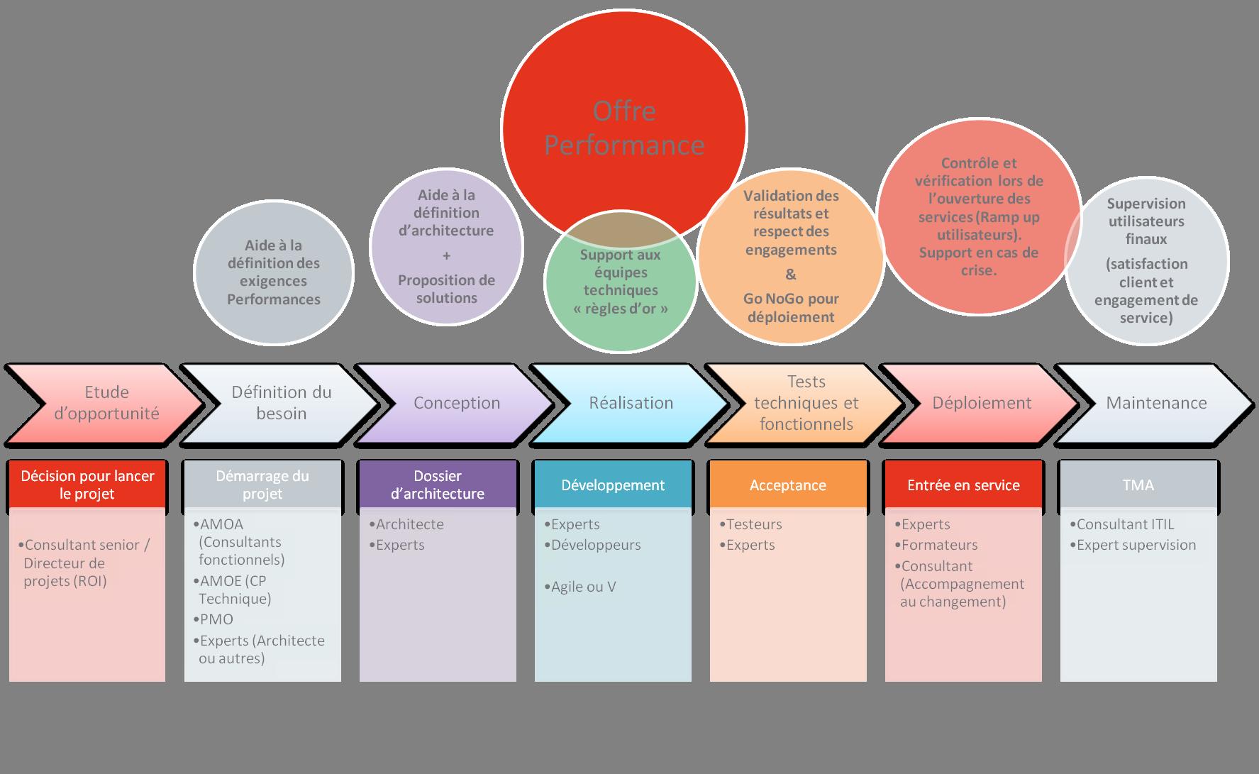 Application Performance Management - performances WEB & UX