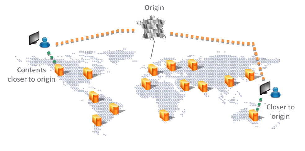CDN Web Acceleration - Le content delivery network
