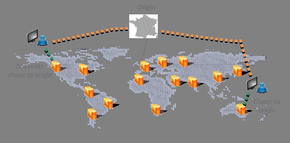 CDN Web Acceleration - Le content delivery network