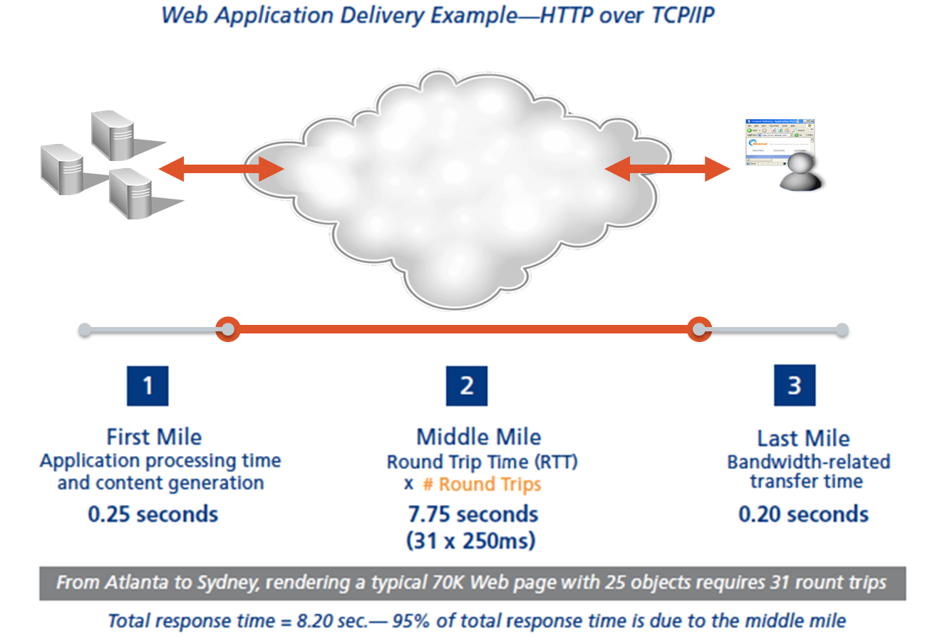 CDN Web Acceleration - Optimisation dynamique