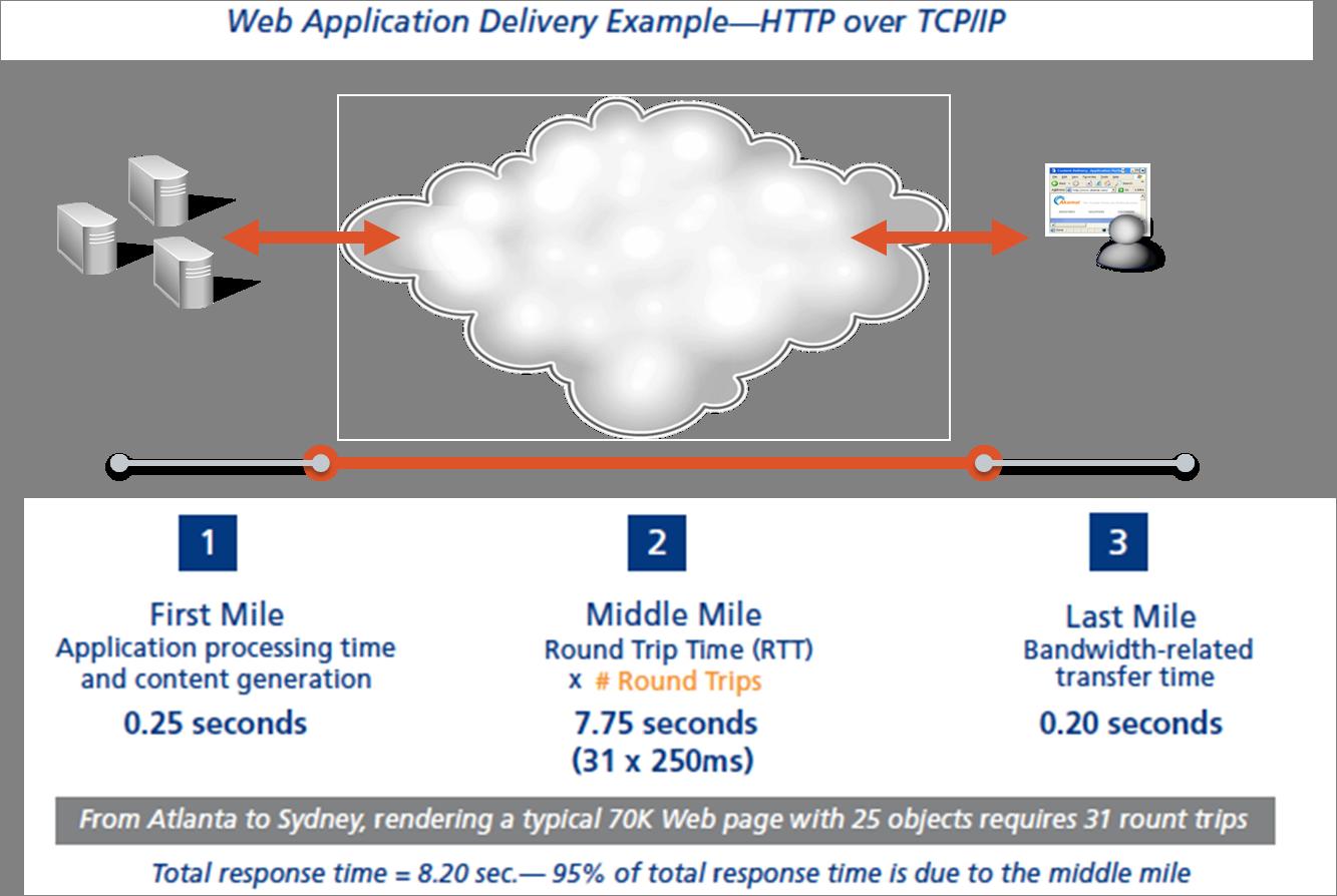 CDN Web Acceleration - Optimisation dynamique
