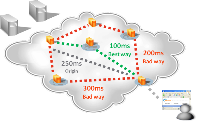 CDN Web Acceleration - IP acceleration d'Akamai