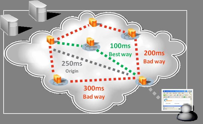 CDN Web Acceleration - IP acceleration d'Akamai