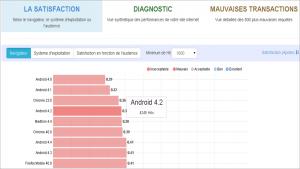 Niveau de satisfaction en fonction des types de navigateur