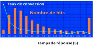 Evolution taux de conversion