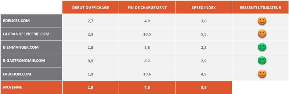 etude ecommerce vente epiceries fines