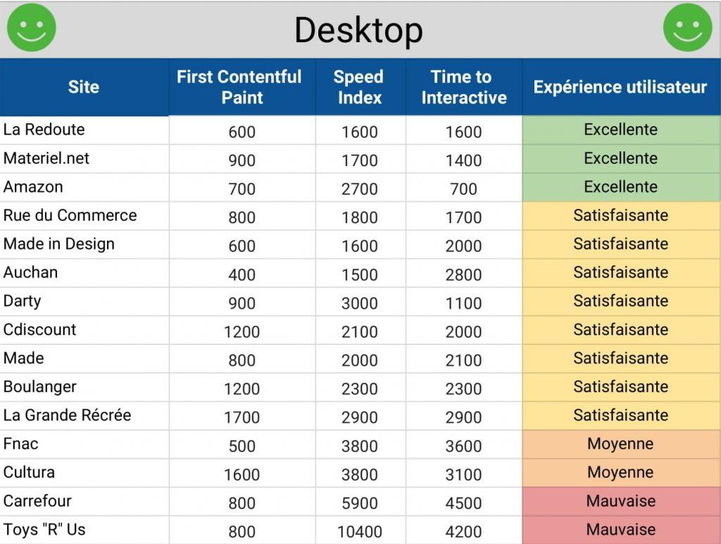 WebPerf desktop ecommerce 2018