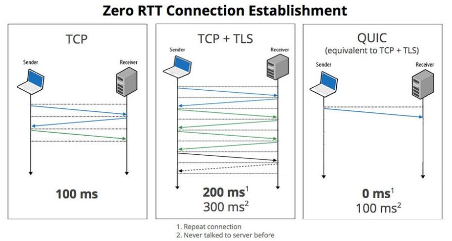 HTTP/3 connection establishment
