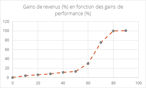 Gains de revenus fonction des gains de performance web