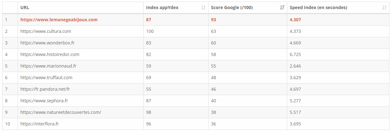 Classement Pagespeed