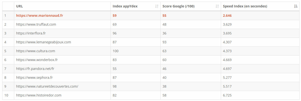 Classement Speed Index