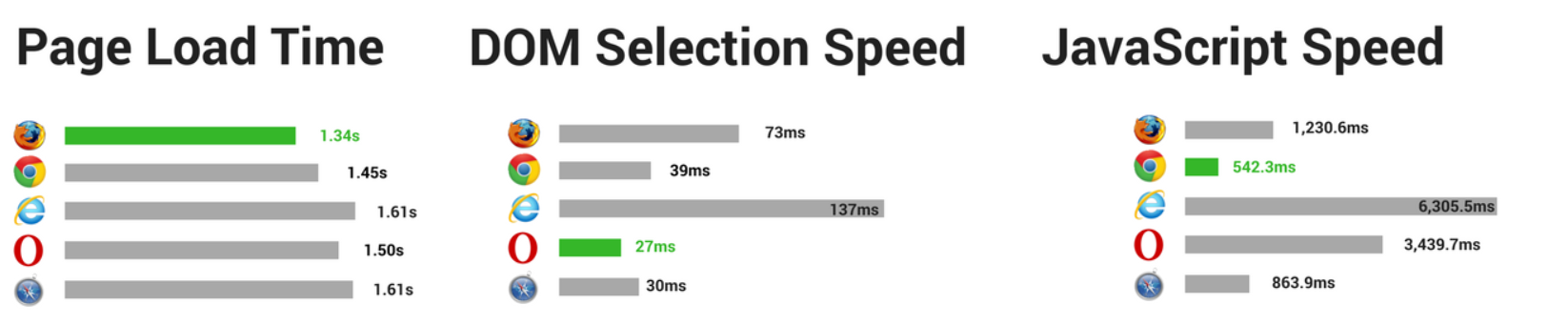 Page load time DOM Speed JS Speed