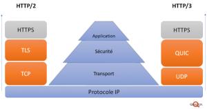HTTP3 vs HTTP2 stack